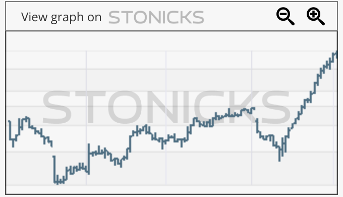 Gráfico de valores destacados: KGN.AX