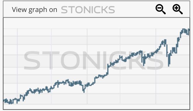 Gráfico de valores destacados: KNSL