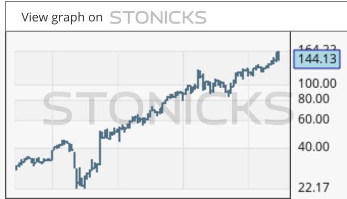 Gráfico de valores destacados: KRNT
