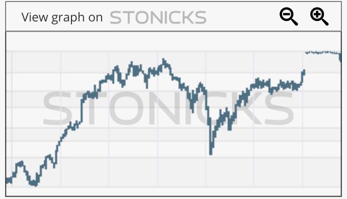 Gráfico de valores destacados: KS