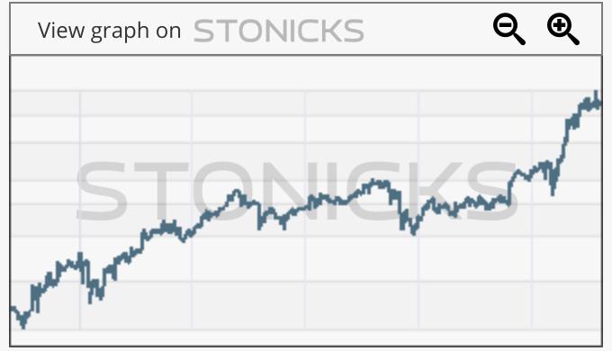 Gráfico de valores destacados: KXS.TO