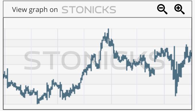 Gráfico de valores destacados: LANC