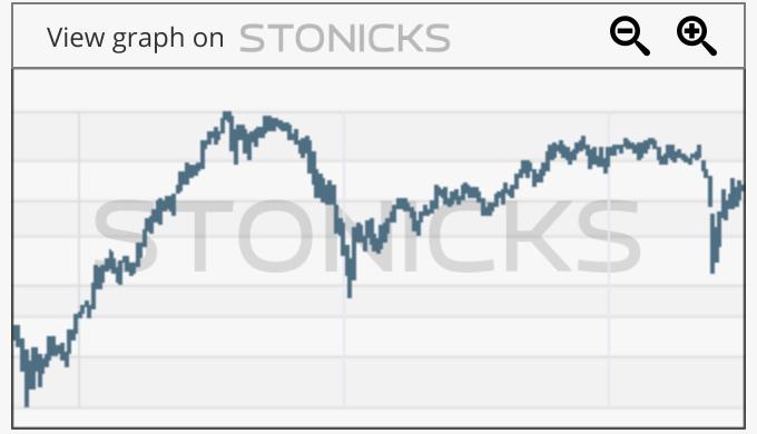 Gráfico de valores destacados: LNG