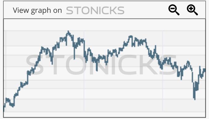 Gráfico de valores destacados: LNR.TO