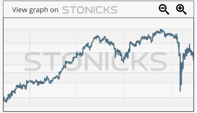 Gráfico de valores destacados: LOV.AX
