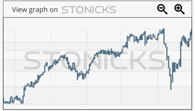 Gráfico de valores destacados: LPSN