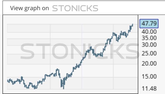 Gráfico de valores destacados: MIN.AX