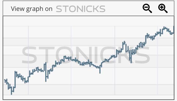 Gráfico de valores destacados: MIPS.ST