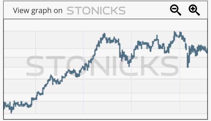 Gráfico de valores destacados: MONC.MI