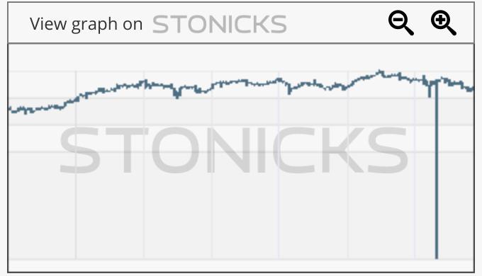 Gráfico de valores destacados: MONY.L