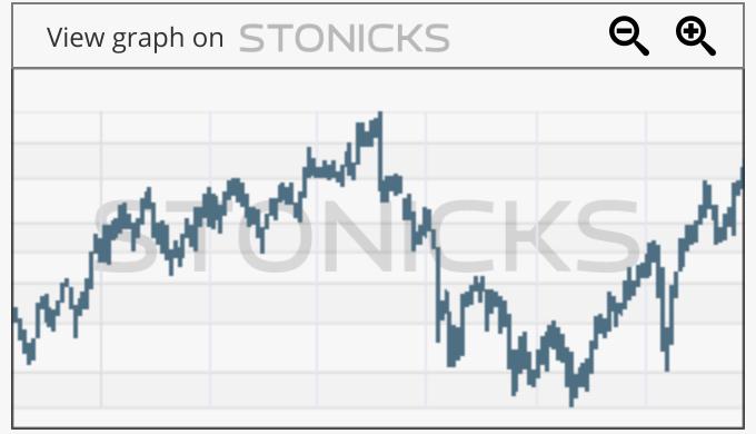 Gráfico de valores destacados: MTSI