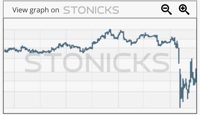 Gráfico de valores destacados: MTY.TO