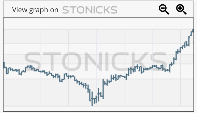Gráfico de valores destacados: MWK