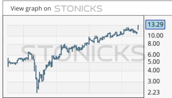 Gráfico de valores destacados: NCK.AX