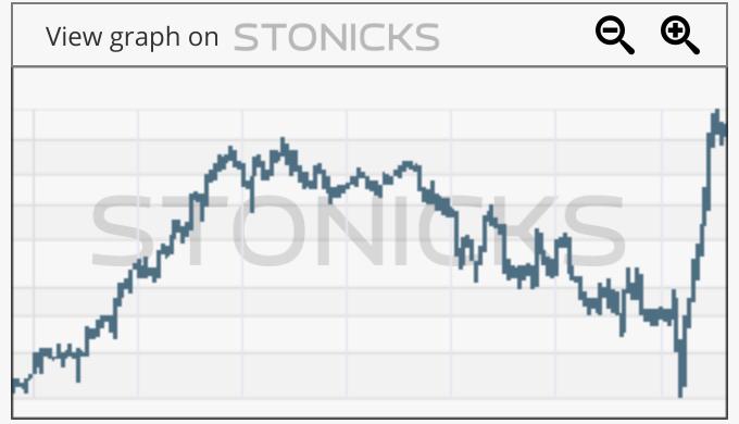 Gráfico de valores destacados: NET-B.ST