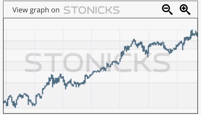 Gráfico de valores destacados: NFLX