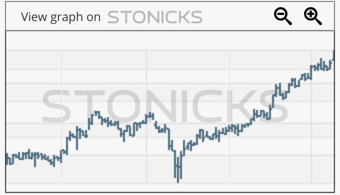 Gráfico de valores destacados: NIC.AX