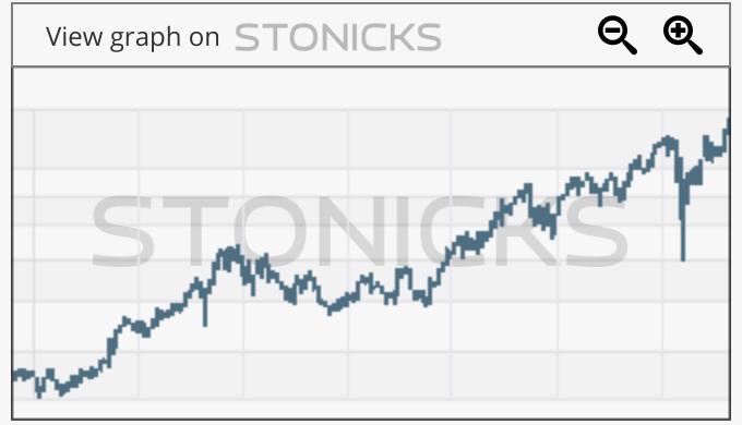 Gráfico de valores destacados: NKE
