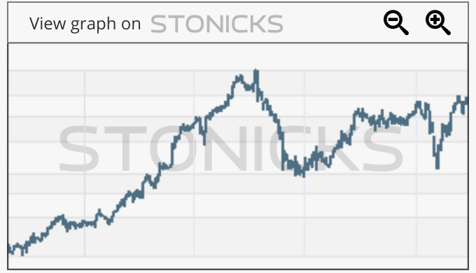 Gráfico de valores destacados: NOLA-B.ST