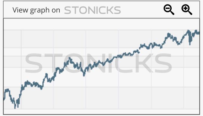 Gráfico de valores destacados: NST.AX