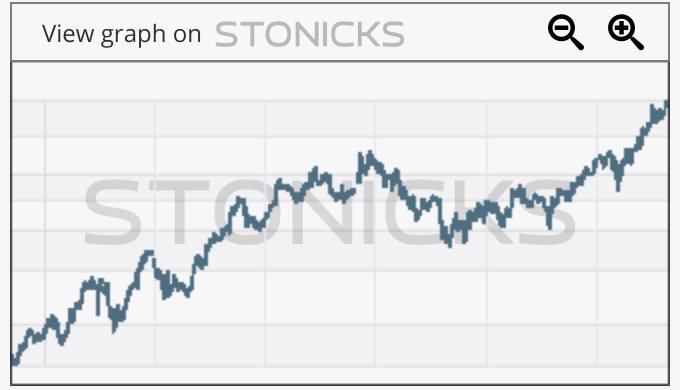 Gráfico de valores destacados: NTES