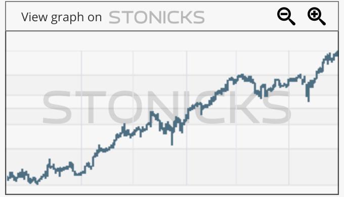 Gráfico de valores destacados: OKTA