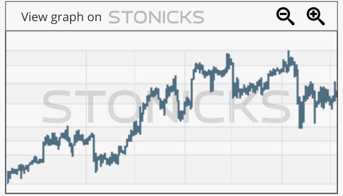 Gráfico de valores destacados: OMCL