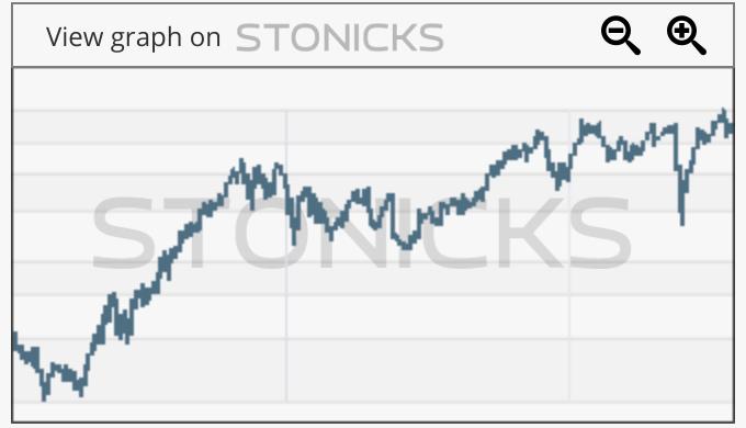 Gráfico de valores destacados: PANW