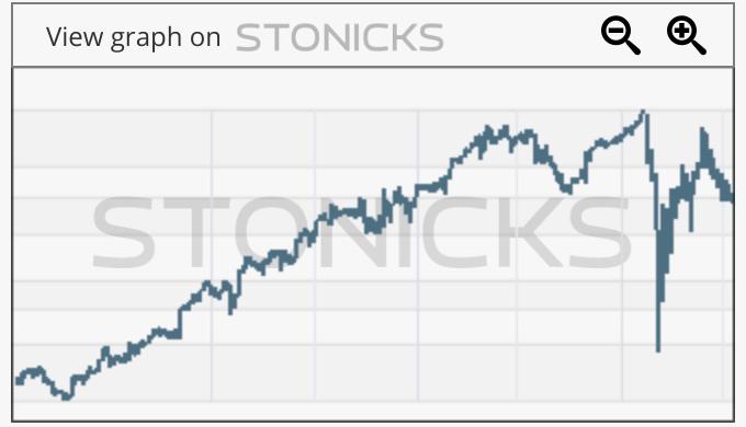 Gráfico de valores destacados: PLNT
