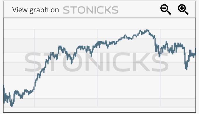 Gráfico de valores destacados: POM.PA
