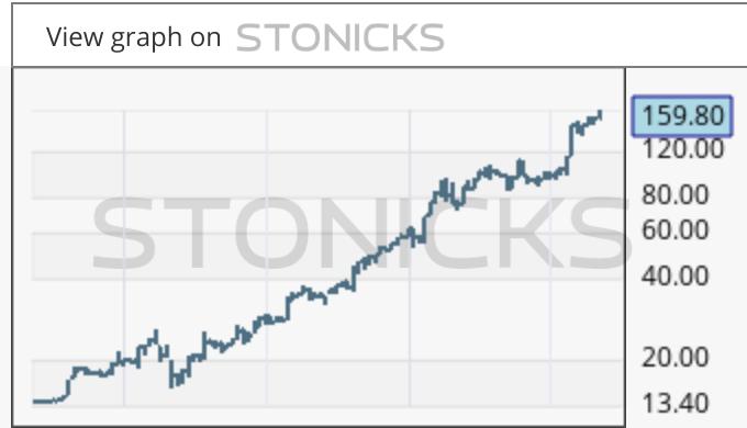 Gráfico de valores destacados: QTCOM.HE