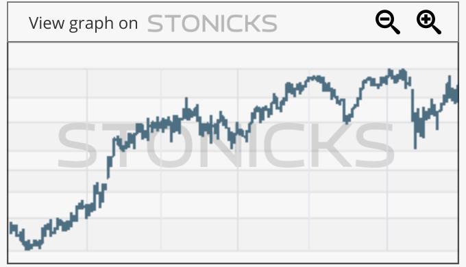 Gráfico de valores destacados: RCM