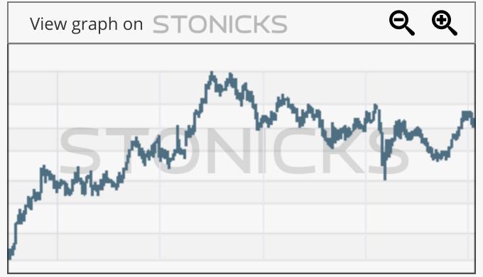Gráfico de valores destacados: RGNX