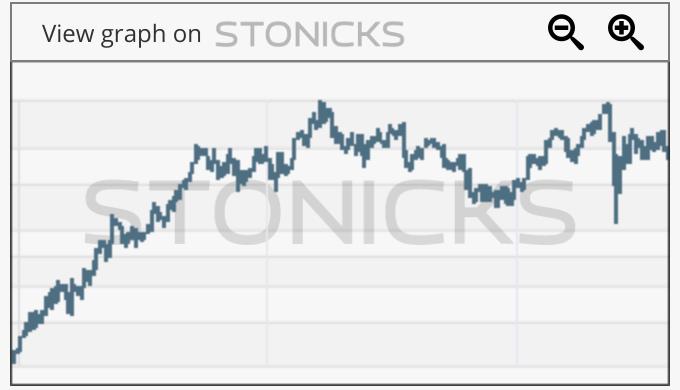 Gráfico de valores destacados: RHC.AX