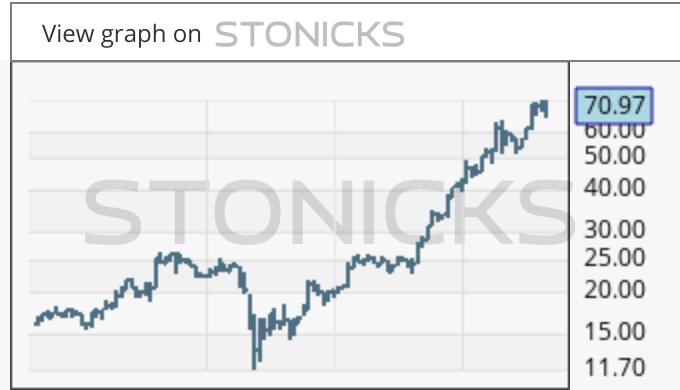 Gráfico de valores destacados: RILY