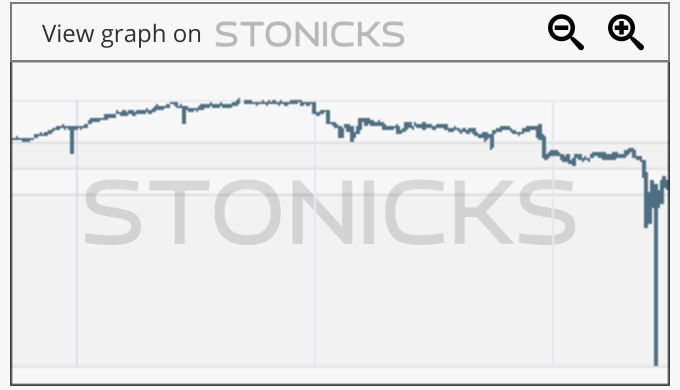 Gráfico de valores destacados: RTN.L