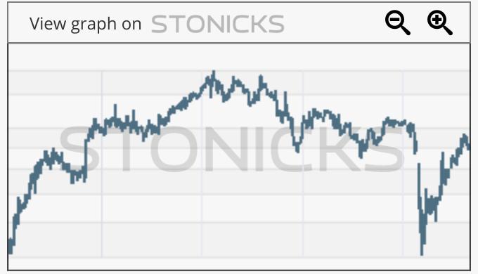 Gráfico de valores destacados: RUS.TO