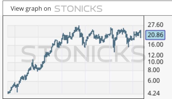 Gráfico de valores destacados: SANT.DE