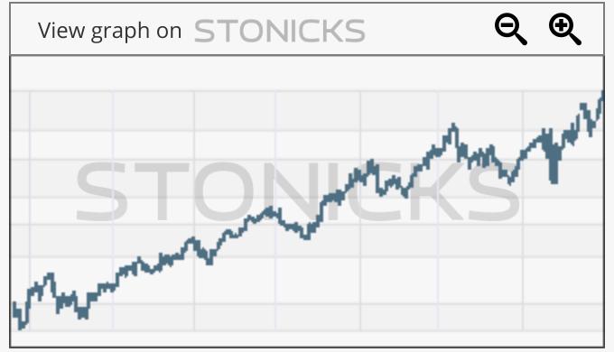 Gráfico de valores destacados: SAR.AX