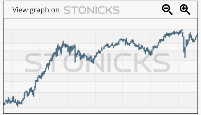 Gráfico de valores destacados: SAX.DE