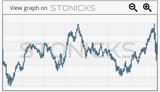 Gráfico de valores destacados: SBGL