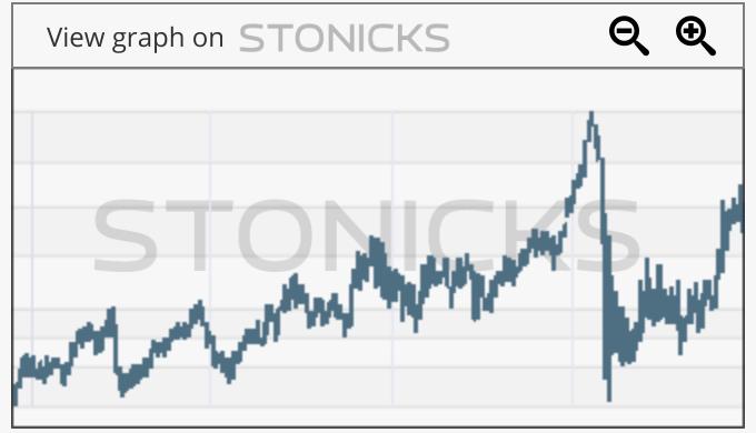 Gráfico de valores destacados: SCP.AX
