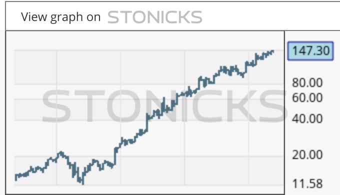 Gráfico de valores destacados: SECARE.ST