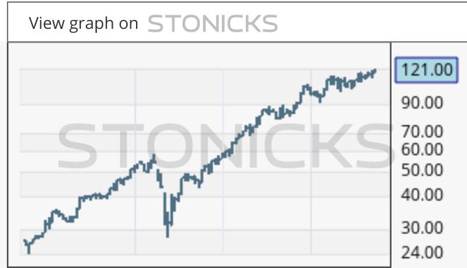Gráfico de valores destacados: SES.MI
