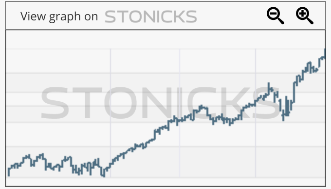 Gráfico de valores destacados: SHOP