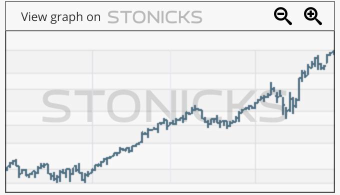 Gráfico de valores destacados: SHOP.TO