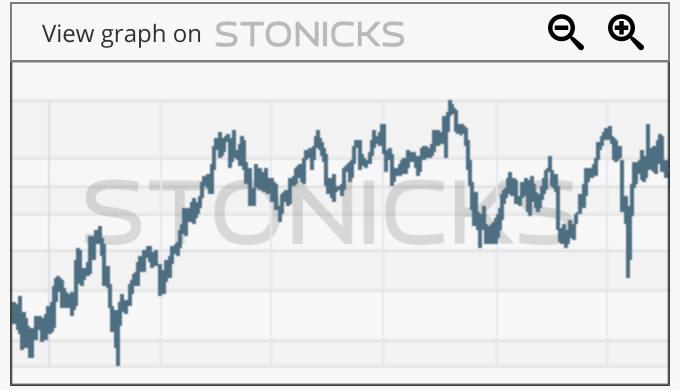 Gráfico de valores destacados: SIMO