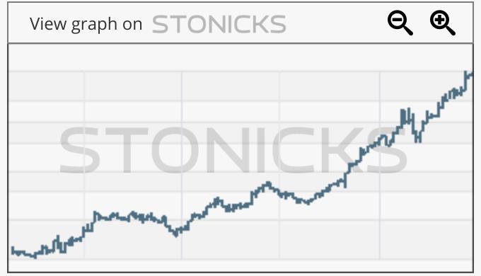Gráfico de valores destacados: SINCH.ST