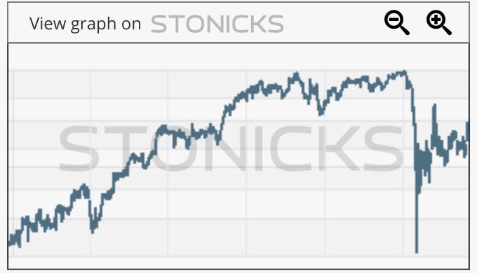Gráfico de valores destacados: SKYW