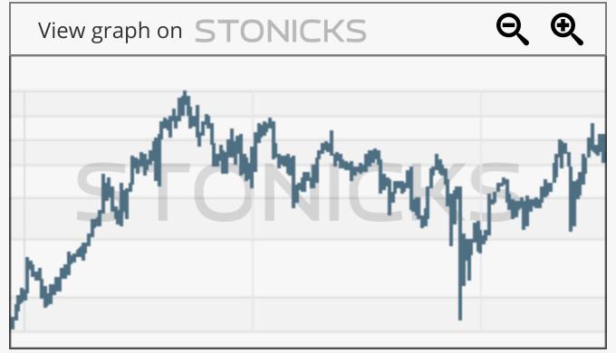 Gráfico de valores destacados: SMCI